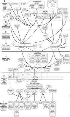 Comparison of TCP/IP Model and OSI Models, TCP/IP vs OSI