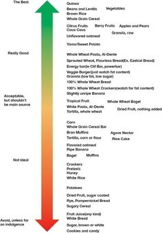 Carb chart, good to bad!
