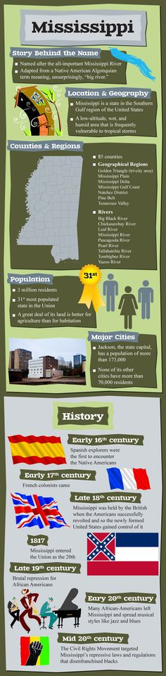 Infographic of Mississippi Facts