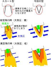 極超音速ターボジェットのアフターバーナーにおいては、コアエンジンの排気ガスに水素燃料を投入して高温燃焼ガスを生成します。この高温燃焼ガスを広い速度範囲で効率的に再加速して噴出させるために、可変ノズルを採用しています。図1は、可変ノズルの模式図です。この図から分かるように、可変ノズルは、通常のロケットエンジン用のノズルと違い、スカート型の形状をしていません。極超音速機は離陸からマッハ5までの広い速度領域で作動することから、飛行中にノズル出口の圧力条件が大きく変化します。スカート型のノズルでは、排気流圧力より大気圧力が高くなる低高度飛行時に、排気流がノズルの壁から剥がれてしまい、推進力が低下してしまいます。ノズルを図1のようなプラグ型の形状にすると、排気流はノズルの壁から剥がれることなく流れ、外気圧が高くても低くても同等の推力が出せるようになります(図2)。