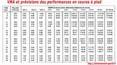 vma et prévisions des performances en course