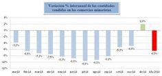Blog | Profesiones ON-LINE: Las ventas minoristas subieron 2% en diciembre