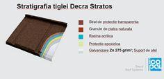 In baza testelor facute, si experienta dovedeste, Decra este de departe cel mai rezistent acoperis.  Acesta este si unul dintre motivele pentru care Decra este cea mai solicitata tigla din Europa si din lume. Iata, sper exemplu, straturile de protectie ale tiglei metalice Decra Stratos , destul de solicitata in Romania datorita asemanarii ei cu acoperisul nostru traditional din dranita. Mai multe detalii pe www.decra.ro