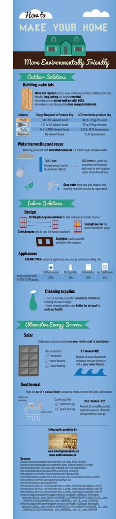 How to Make Your Home Environmentally Friendly Infographic: #homeschoolinginfographic
