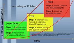 Kholbergs moral development- step function?  Kolhbergs Moral Development: Is it a process? Is there a trigger mechanism? If so, what does the activation function look like - a straight line, a step function or an exponential function?