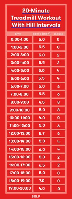 This 20 minute treadmill workout varies the incline and speed to challenge your body and help you build endurance.