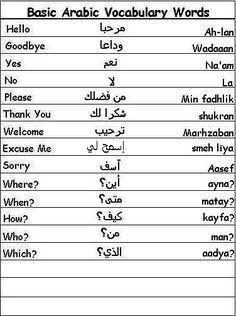 Learn Arabic Language Guide: Common Arabic Phrases, Common Arabic Phrases: Arabic Phrases, Arabic Grammar Rules, Arabic Vocabulary and Phrases. Arabic Phrases, Arabic Words, Speak Arabic, The Words, Vocabulary Words, English Vocabulary, Spoken Arabic, Learn Arabic Alphabet, Arabic Alphabet Letters