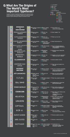 Tipografías más importantes del mundo mundial.