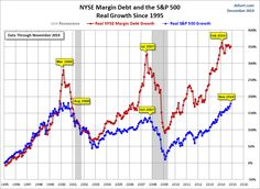 NYSE Margin debt is fuel, for both directions. Please no smoking!