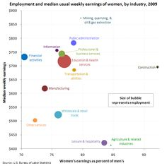 Employment and median usual weekly earnings of women and women's earnings as percent of men's, by industry, 2009