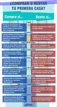 Comprar o renta casa #agenteinmobiliario #bienesraices #mexicalicasas @rinobienes #rino