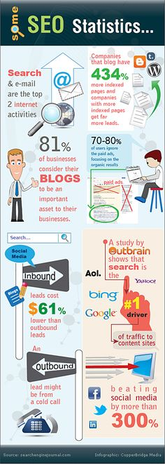 What do the business numbers say about SEO? Interesting stat: Companies that blog have 434% more indexed pages