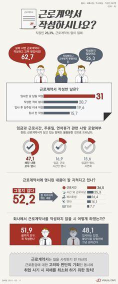 직장인 26.3%, 근로계약서 없이 일해…'혹시나 하는 마음에…' 요구 못해 [인포그래픽] #employment contract / #Infographic ⓒ 비주얼다이브 무단 복사·전재·재배포 금지