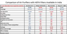 Compare | Airoshine Air Purifiers