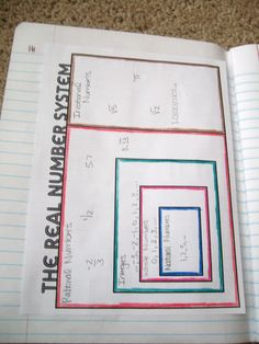 The Real Numbers System Graphic Organizer  standard2 Knowledge of mathematics  2.1 develop in students and understanding and use of number systems and number sense