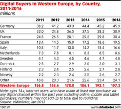 Sweden Denmark Norway and Finland - Number of digital buyers by country, - Western Europe via emarketer France 24, Finland, Denmark, Infographics, Norway, Sweden, Ecommerce, Countries, Digital Marketing