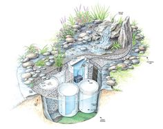 Figure A: Fountain details DIY pondless waterfall