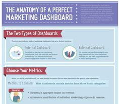 The Anatomy of a Perfect B2B Marketing Dashboard [Infographic]