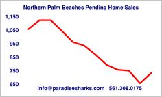 In 2015 pending home sales in Jupiter and the neighboring towns jumped almost 32% during February. Do we stand a chance of matching that performance this year? Please enjoy our latest market analysis.  If Paradise Sharks can help you make wise real estate decisions throughout Palm Beach and Martin County please feel free to contact us at 561.308.0175 or info@paradisesharks.com  Fins up…..  #pendinghomesalesinjupiter