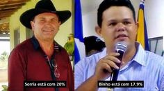 Landisvalth Blog           : Sorria e Binho lideram pesquisa eleitoral em Fátim...