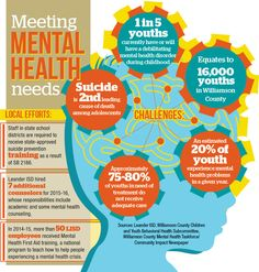 Community Impact Newspaper: Mental health services and training increases in Williamson County. #CedarPark #Leander #infographics #mentalhealth