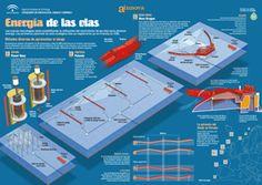 Recopilatorio de infografías en energías renovables. Solar, eólica, biomasa, geotérmica, hidráulica y marinas con el afán de aprender con imágenes.