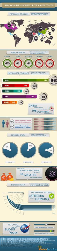 International Students in the U.S.