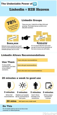Linkedin Infographic LinkedIn = B2BHeaven