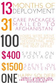 L♥ve From Home: Care Packages by the Numbers