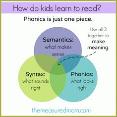 Explains - in simple terms - how kids learn to read. Also shares links to decodable books and places to find sight word readers and leveled books