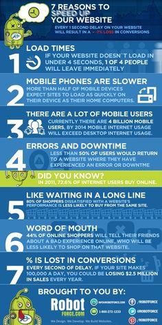 7 raisons pour améliorer la vitesse de votre site E-commerce