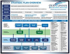 Image result for Strategy map