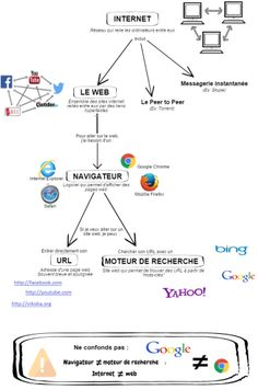 Infographie : vocabulaire du web L.E. moulin, L. Tremblay