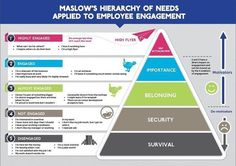 The+Hierarchy+of+Needs+for+Employee+Engagement