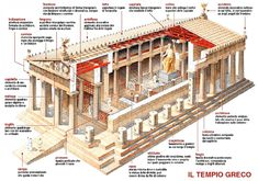 A labeled diagram of a Greek Temple. It is probably Doric in style but the person who rendered it didn't include the fluting on the columns. Architecture Romane, Greece Architecture, Ancient Greek Architecture, Sacred Architecture, Architecture Drawings, Classical Architecture, Historical Architecture, Concept Architecture, Amazing Architecture