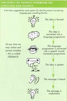 understanding different types of speech disfluencies - Google Search