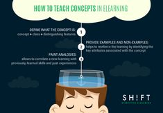 How to Teach Concepts (and Make Them Crystal Clear) in eLearning