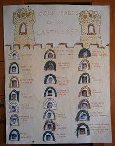 LA CLASE DE MIREN: mis experiencias en el aula: NUEVO PROYECTO: LOS CASTILLOS Medieval, King Queen, Ideas Para, Back To School, Castle, Photo Wall, Holiday Decor, Frame, Queens