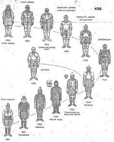 Interesting charts of warfare Medieval Weapons, Medieval Knight, Medieval Fantasy, Armadura Medieval, Fantasy Armor, Fantasy Weapons, Ancient Armor, Landsknecht, Knight Armor