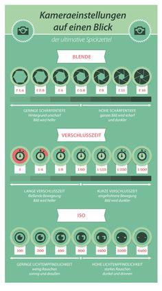 Infografik Kameraeinstellungen Spiegelreflexkamera