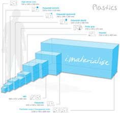 Handy 3D Printing Size Guide from iMaterialise - 3D Printing Industry