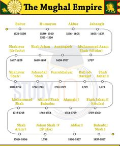 General Knowledge Book, Gernal Knowledge, Knowledge Quotes, World History Facts, World History Lessons, Best Time To Study, Ancient Indian History, Ias Study Material, Social Studies Worksheets