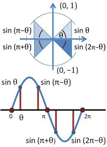 Pythagorean trigonometric identity - Wikipedia, the free encyclopedia