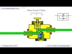 how flow control valves work Flash Animation, Industrial, Control Valves, Mechanical Engineering, Science And Technology, Plumbing, Dictionary Free, Hydraulic System, Flow
