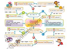 PRESENT PERFECT MIND MAP worksheet Skills To Learn, Study Skills, Learning Skills, Map Worksheets, Grammar Worksheets, Verb Tenses, Adverbs, Present Perfect, Action Verbs