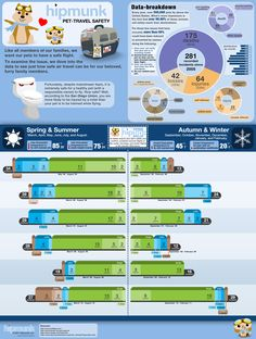 This pet travel infographic provides safety data and statistics related to modes…