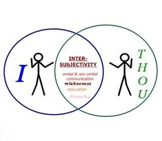 Intersubjectivity and Interpersonal Brighter Side Repost We Are All Human, Developmental Psychology, Human Behavior, Social Skills, Communication, About Me Blog, How Are You Feeling, Teaching, Feelings