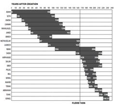 Adam-Jacob Timeline for Years of Life.  The vertical line represents the flood.  Notice that years of life after the flood are much shorter since pre-flood earth conditions were very different and people lived much longer during that time.   http://www.answersingenesis.org/assets/images/articles/2009/01/timeline.gif