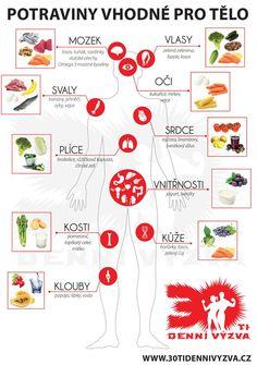 Potraviny vhodné pro tělo - 30ti denní výzva Healthy Cooking, Healthy Recipes, Dieta Detox, Natural Medicine, Herbalife, Better Life, Healthy Lifestyle, Health Fitness, Herbs