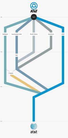 ATT Merger Flow